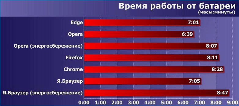 Энергоэффективность Яндекс.Браузера