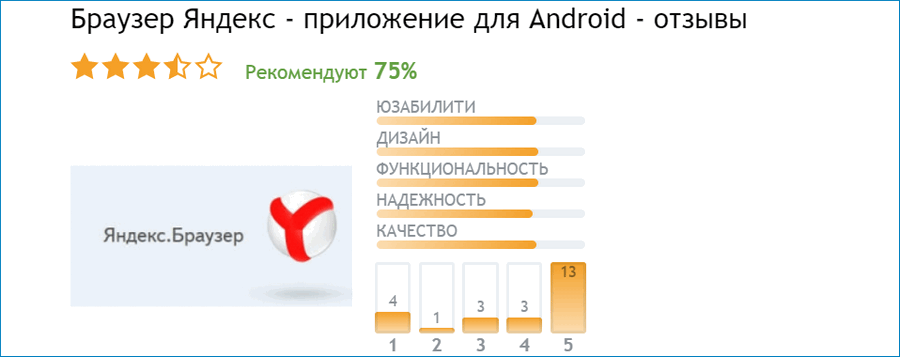 Отзывы о Яндекс для Android
