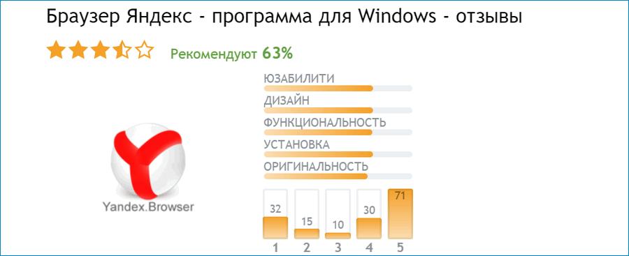 Отзывы о Яндекс для Windows